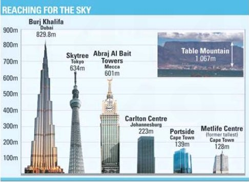 Cape Towns tallest skyscraper rapidly taking shape Property